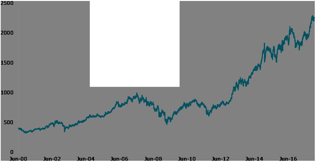 Share Price History Givaudan