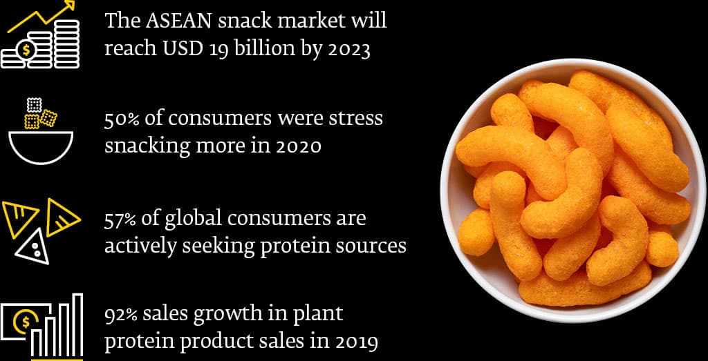 Key snack facts at a glance