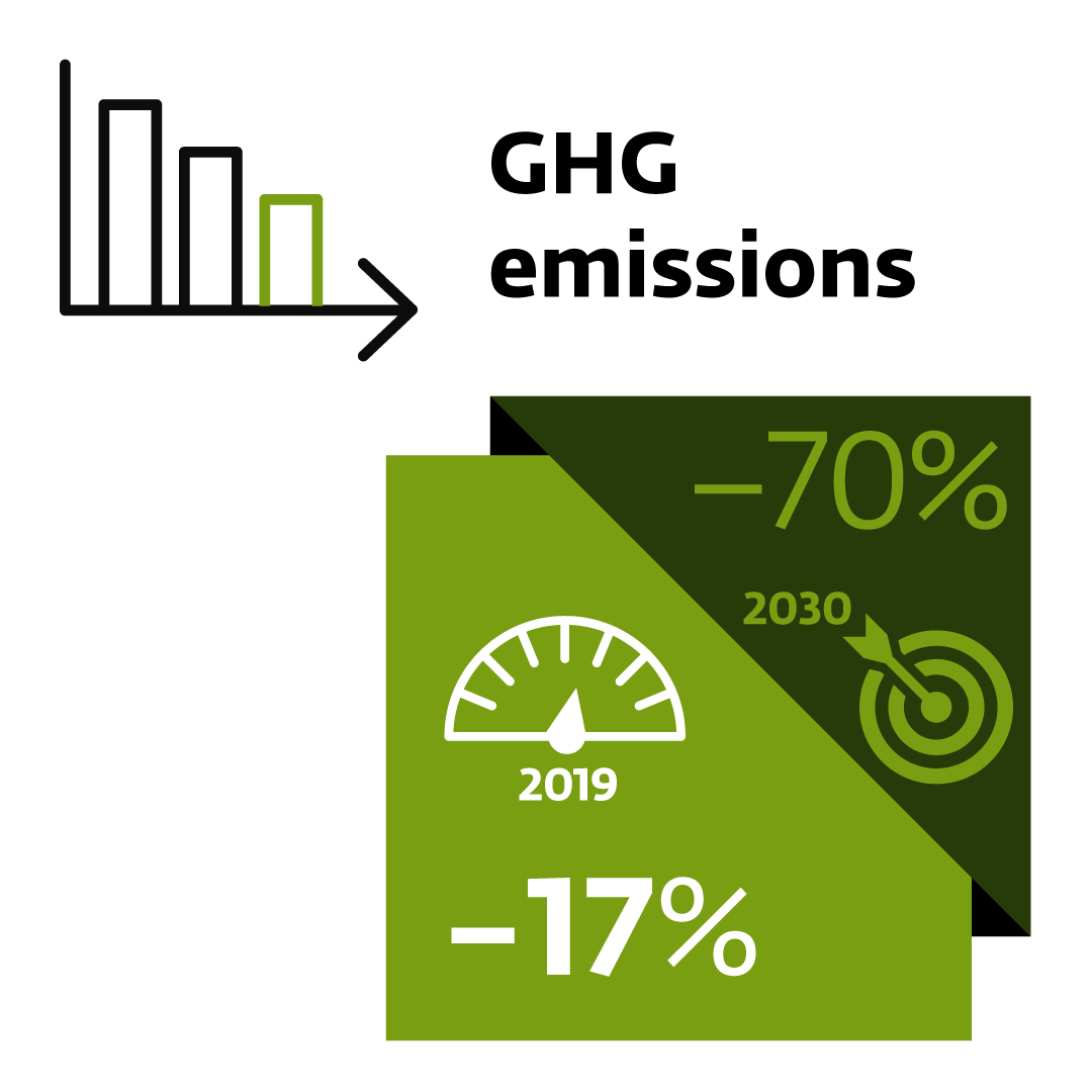 Target: Greenhouse gas emissions