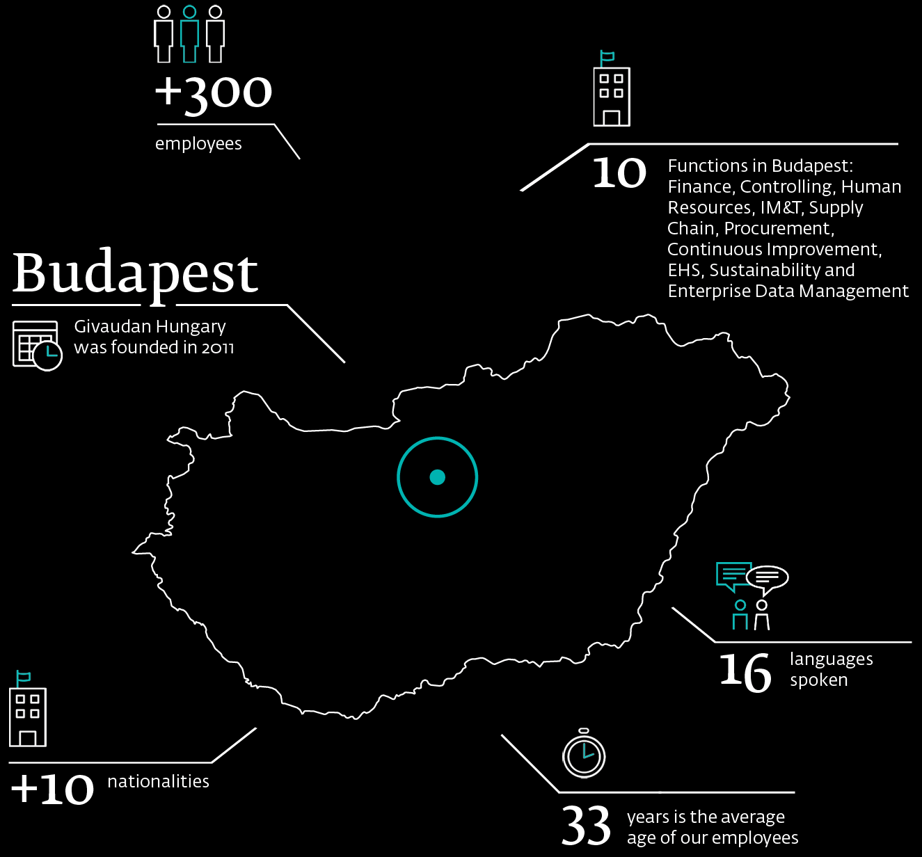 Givaudan fast facts in Hungary