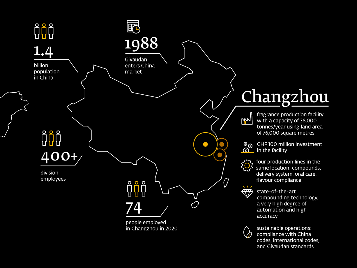 Givaudan's Changzhou fragrance facility