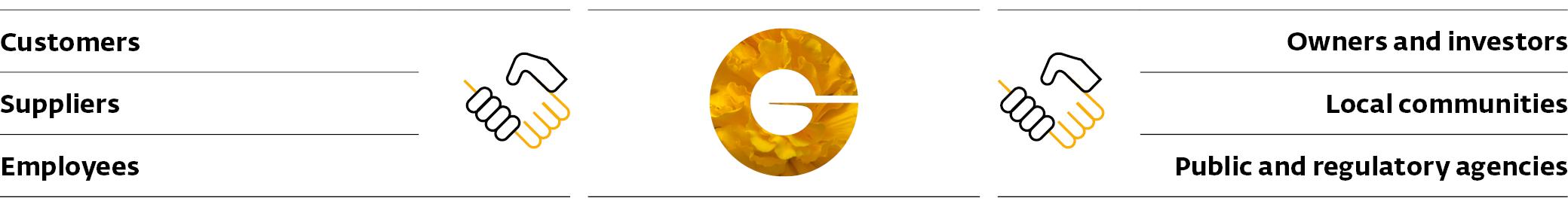SR19_GRI_102-40_Stakeholder_groups